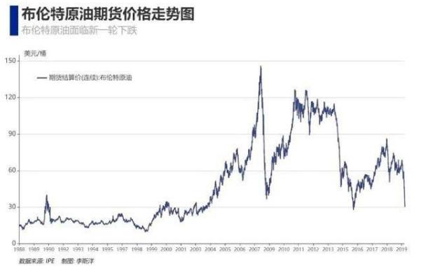 全球基准油价布伦特原油期货价格