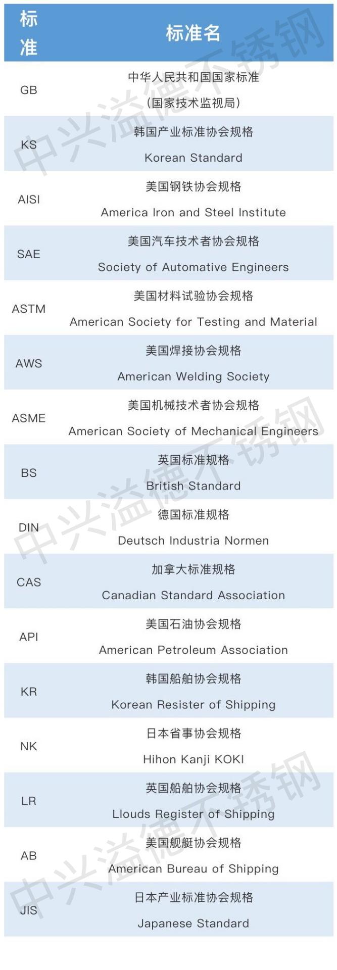 各国不锈钢团体标准对照表-无锡中兴溢德