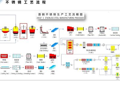 酒钢304L不锈钢生产工艺流程图一览