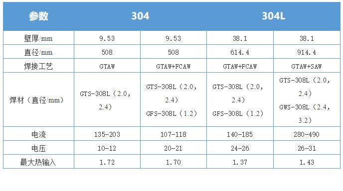 焊接参数表