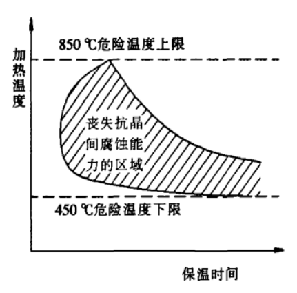 图1 加热温度和保温时间对18-8钢抗晶间腐蚀能力的影响