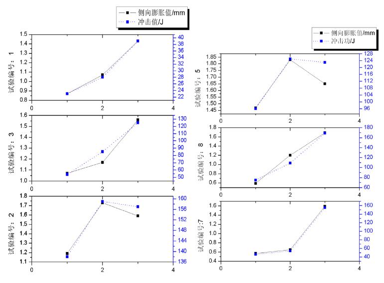图1 冲击和侧向膨胀值对比