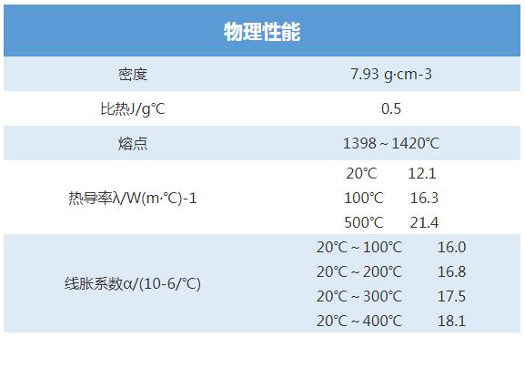 国标304L的化学成分及性能