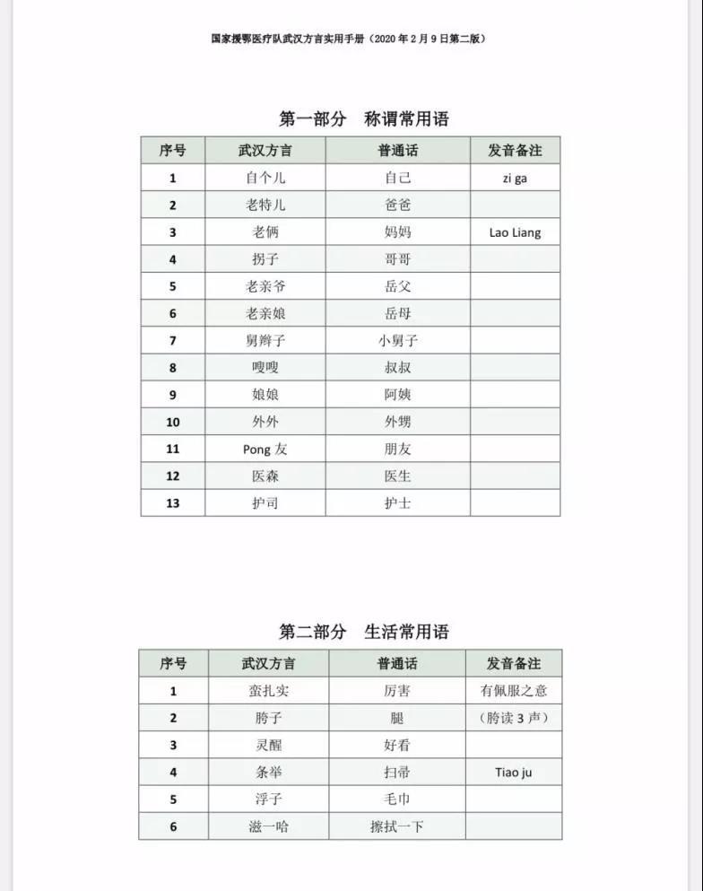 武汉方言实用手册—1