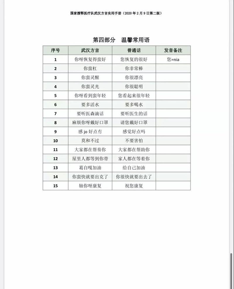 武汉方言实用手册—5