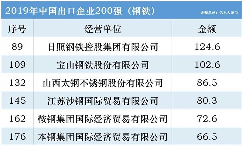 2019年中国出口企业200强