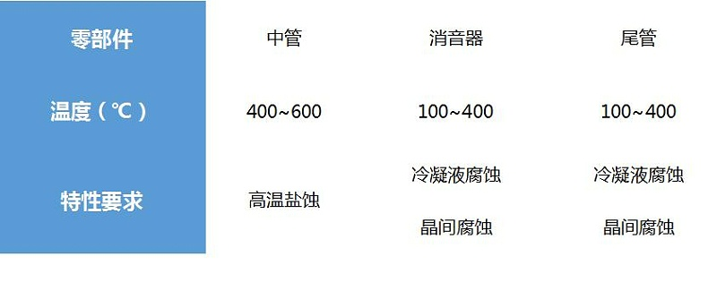 436L低碳不锈钢的三个零件