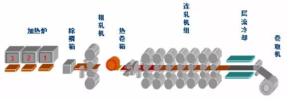 论一个不锈钢的自我修养(生产工艺流程)——热轧生产工艺流程