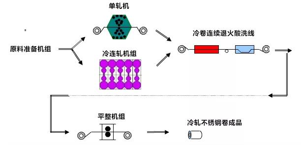 论一个不锈钢的自我修养(生产工艺流程)——冷轧生产工艺流程