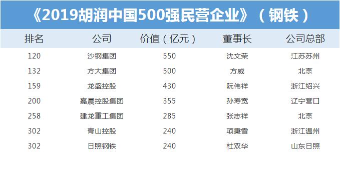 谁是中国最有价值民营钢企?