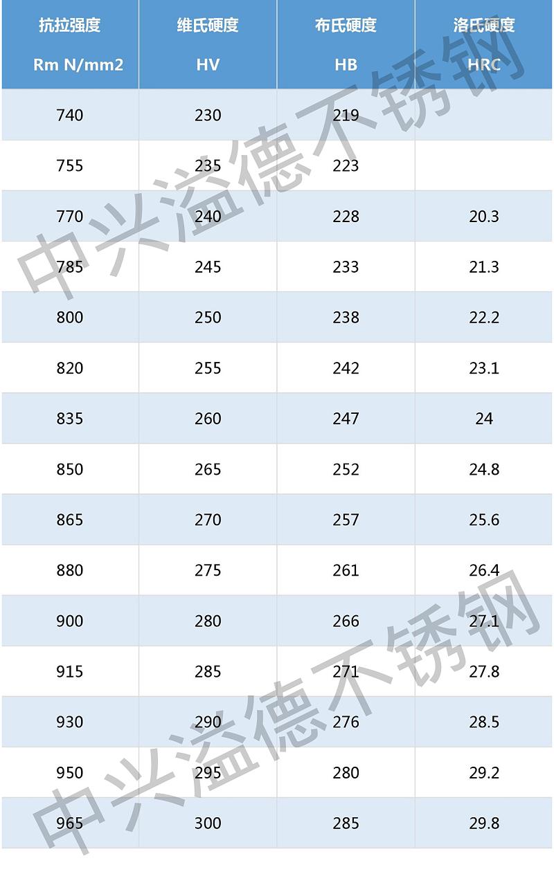 低碳不锈钢的硬度常识(HV、HB、HRC)