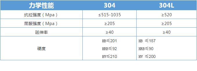 304不锈钢和304L不锈钢的力学性能