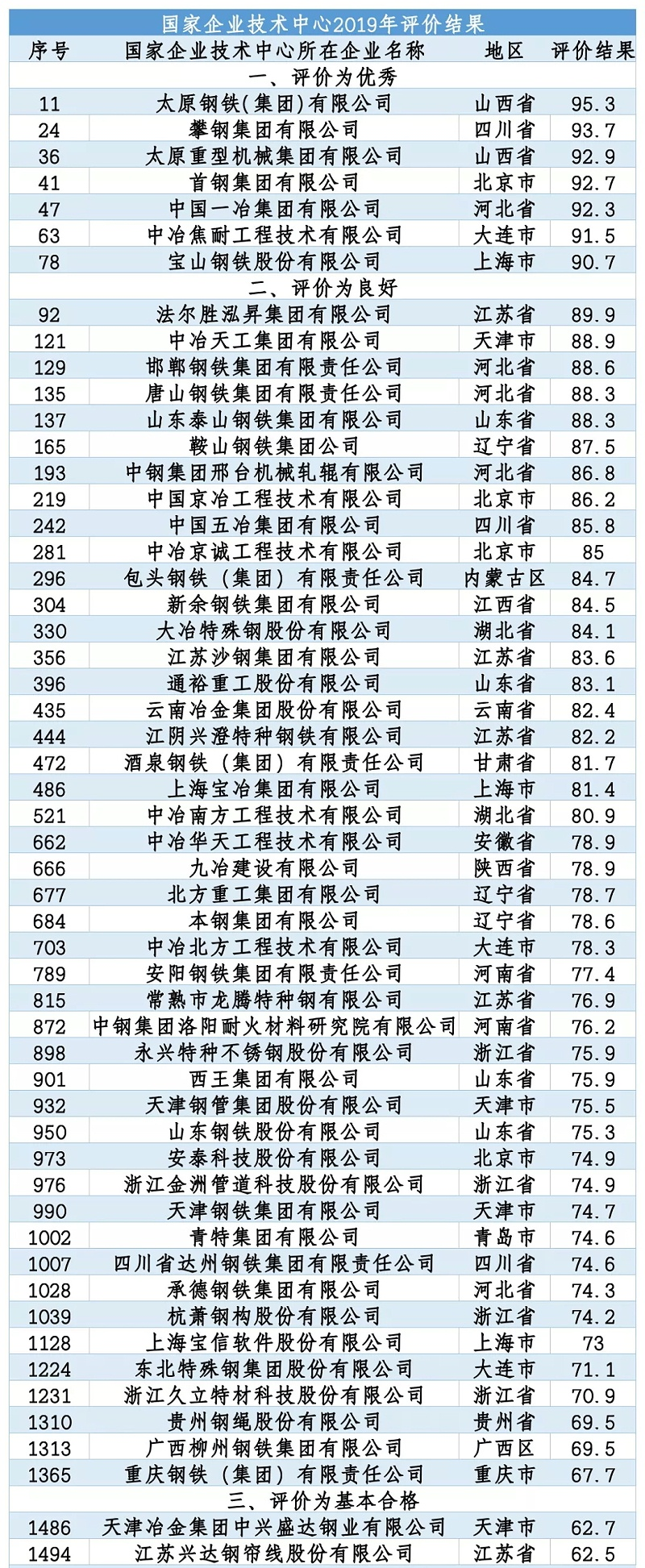 国家企业技术中心排名-304L不锈钢供货商-无锡中兴溢德