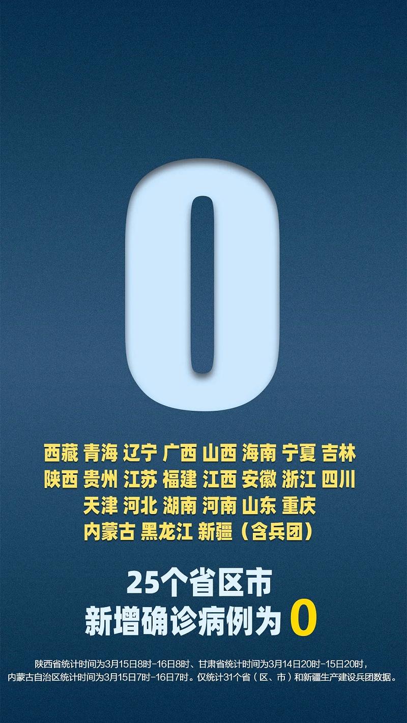 25个省区市新增确诊病例为0
