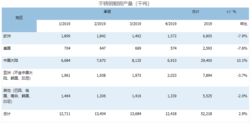 2019年全球不锈钢粗钢产量