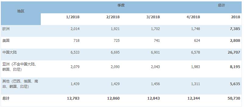 2019年全球不锈钢粗钢的统计数据