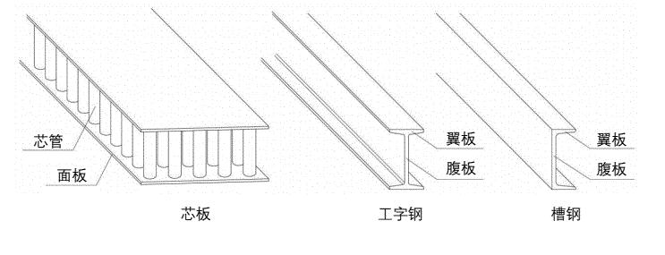 不锈钢芯板与工字钢/槽钢对比