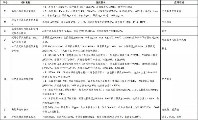 重点新材料首批次应用示范指导目录(2019年版)